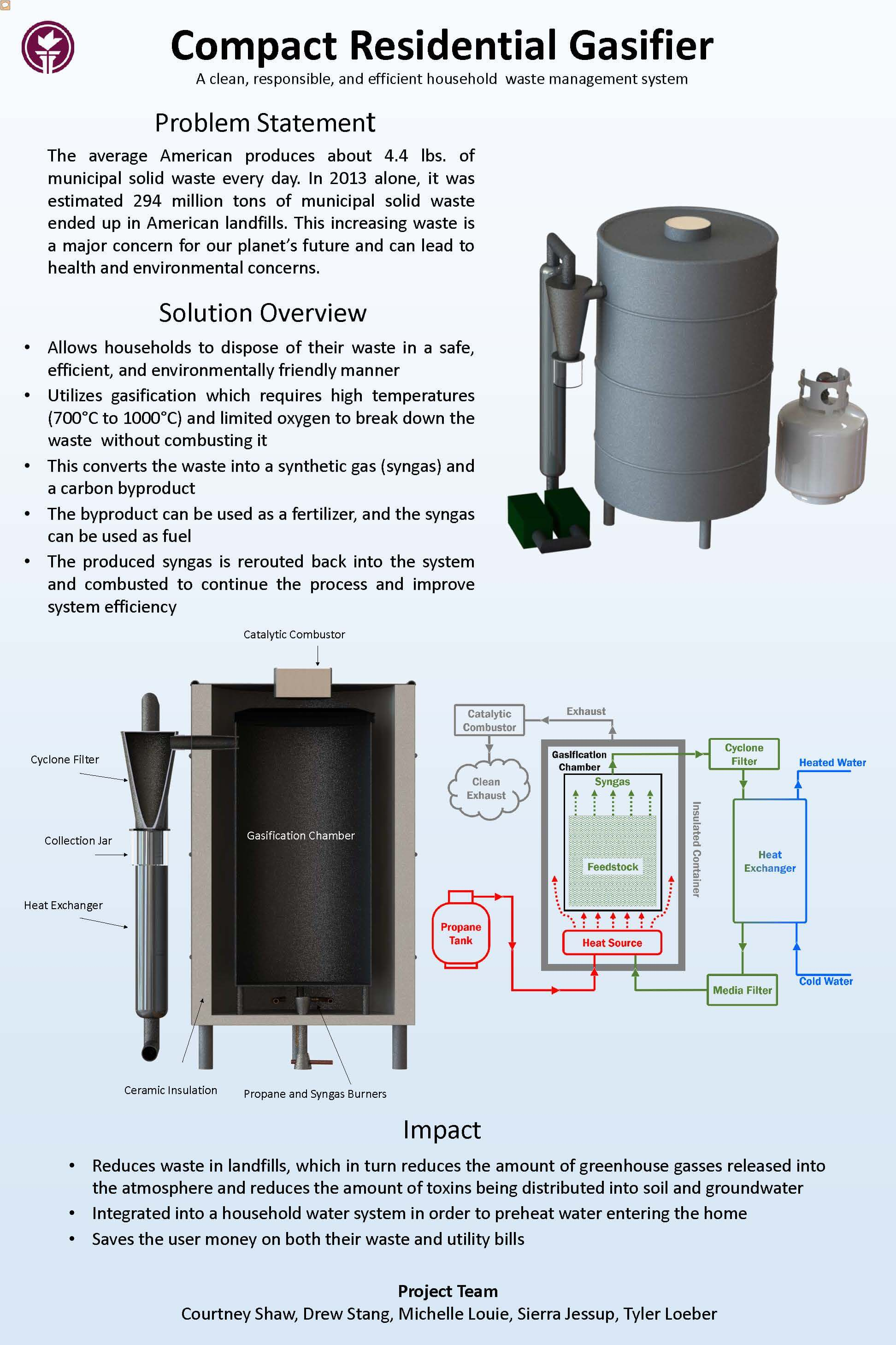 Compact Residential Gasifier Poster