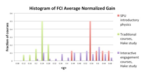 Physics Learning Asistants histogram of FCI average normalized gain