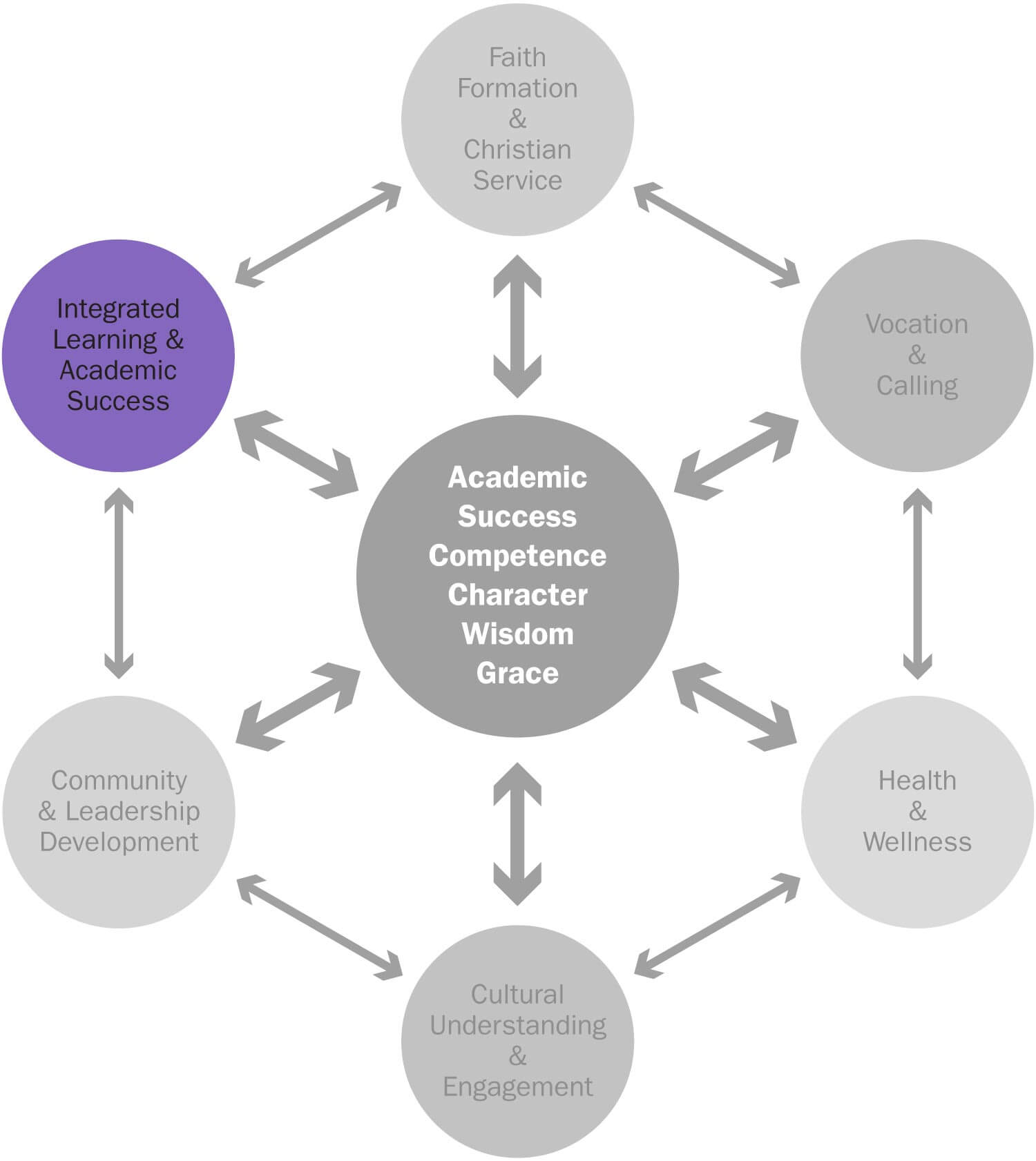 Falcon Formation: Integrated Learning & Academic Success